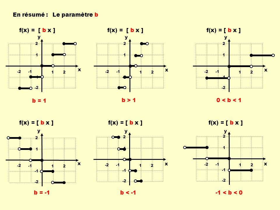 En résumé : Le paramètre b f(x) = [ b x ] f(x) = [ b x ] b = 1